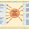 POES-MIP: Almacenamiento de productos químicos en la industria alimentaria