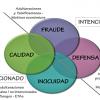 El fraude alimentario: problema de larga data abordado por los esquemas GFSI