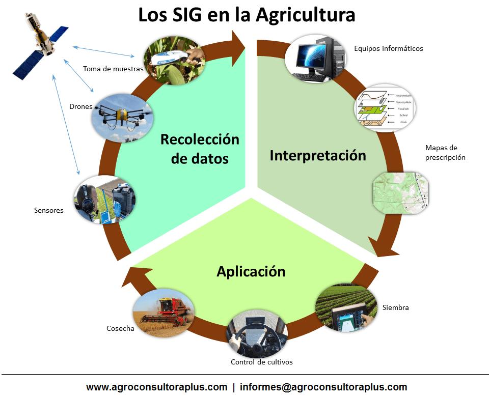 Sistemas de Información Geográfica en el Agro