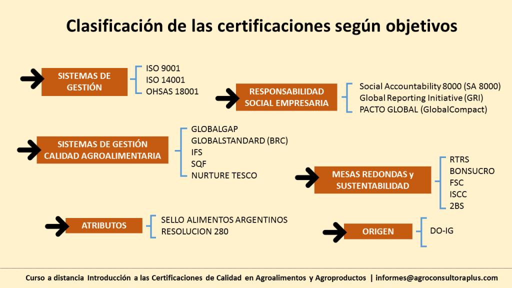 Se pueden utilizar diferentes criterios para clasificar a las certificaciones. Una de ellas, las divide en normas públicas y normas privadas. Las primeras son desarrolladas por organismos oficiales de países o grupos de países. Las segundas son elaboradas por entes privados. Otra forma es diferenciarla por sus objetivos como lo muestra la siguiente imagen.