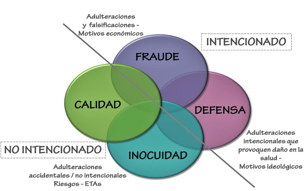 HACCP - El fraude alimentario abarca una amplia gama de actos fraudulentos y es motivo de creciente preocupación.