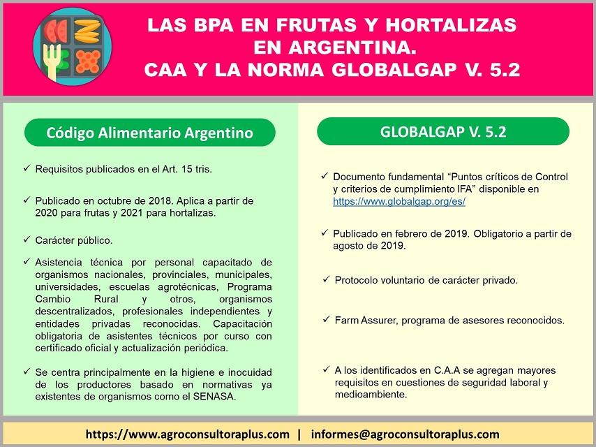 Buenas Prácticas Agrícolas en cultivos frutihortícolas y extensivos según protocolo GLOBALG.A.P.
