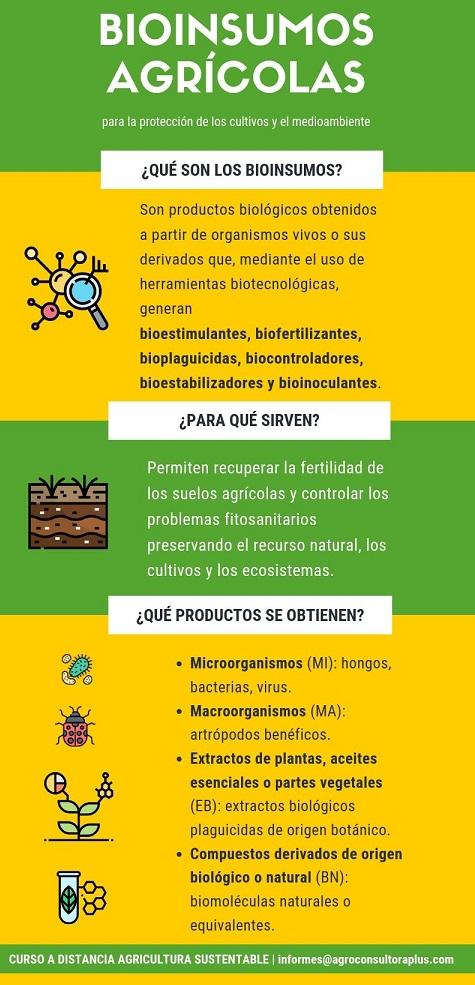 Bioinsumos Agrícolas y sus implicancias en la Agricultura Sustentable en Argentina