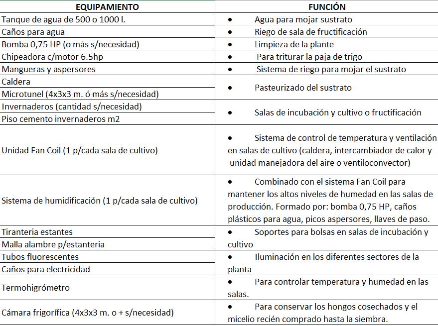 Suponiendo que la intención fuera montar un emprendimiento para cultivar Pleurotus sp. sobre sustratos artificiales, una lista de equipos e insumos necesaria sería la siguiente: